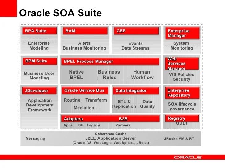 Oracle Db Security