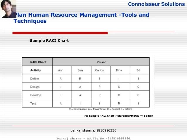 Resourcing Plan Template human resources plan example resource – Resource Planning Template