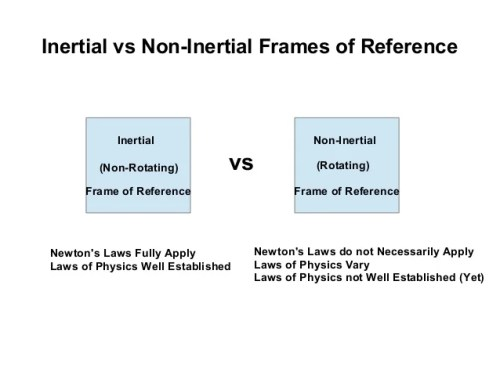 What Is Non Inertial Frame Of Reference In Physics | Framesite.blog