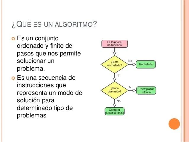 Pseudocodigo  Algoritmos  Diagramas de flujo