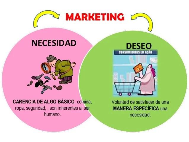 Resultado de imagen para marketing deseos y necesidades