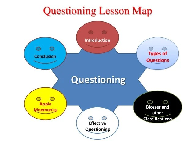Questioning Skills In Microteaching