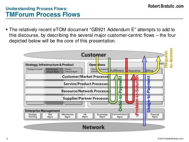 Record Flow Cash Order Process Report