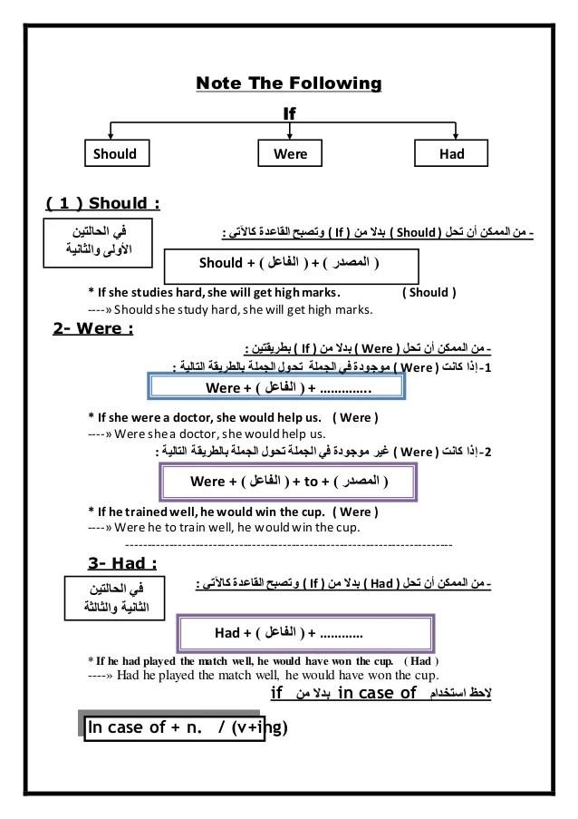 قواعد اللغة الانجليزية للمرحلة الثانوية م خالد الشافعى