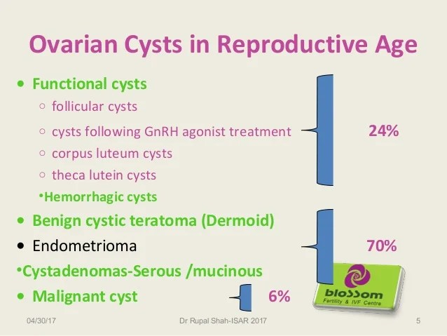 3 Ovarian 6 Cm Cyst Size