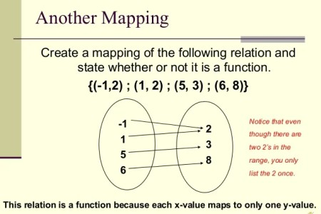 Map diagram is it a function free wallpaper for maps full maps relations and functions another mapping create a mapping of sparknotes algebra ii functions relations and functions mapping diagram of relation algebra ccuart Image collections