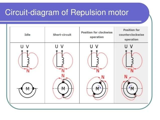 Repulsion type motor