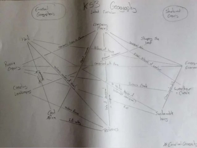 ResearchEd Interweaving