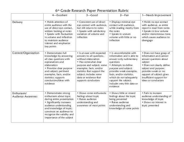 World war 2 research paper rubric