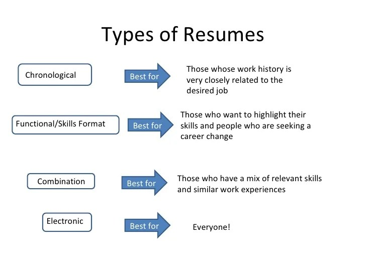 Resume Types | Resume Format Download Pdf