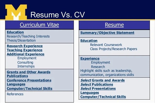 resume vs cover letter resume vs cover letter what 39 s the