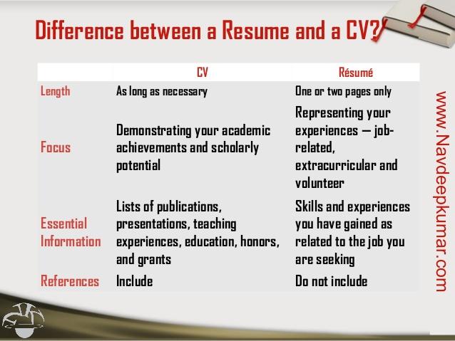 curriculum vitae curriculum vitae vs resume vs biodata resume cv
