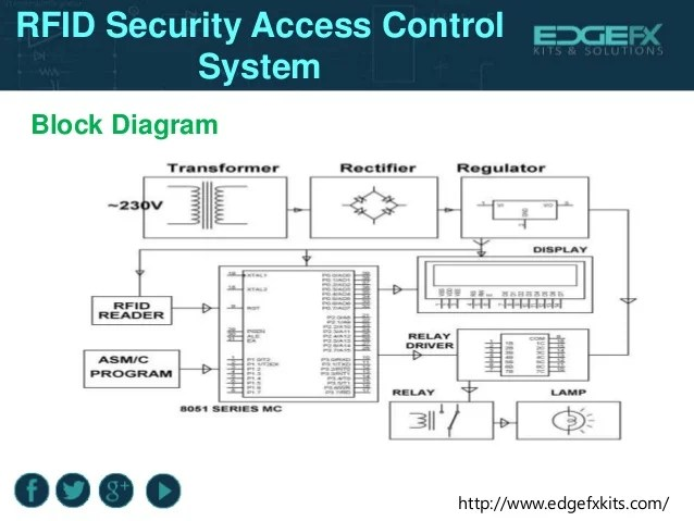 Rfid security access control system