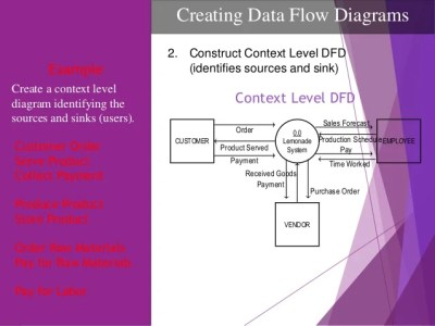 data flow diagram risath level 0 dfd