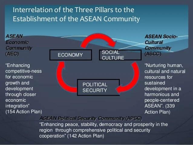 Image result for ASEAN  4 Pillars