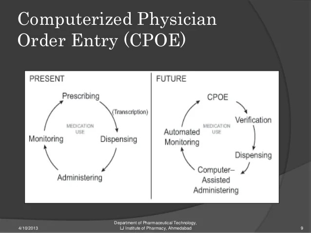 Purpose Information Pharmacy Systems