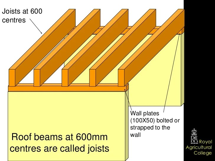 Image Result For Plywood For Flat Roof