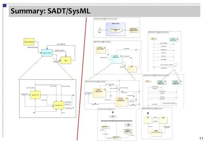 From SADT to SysML