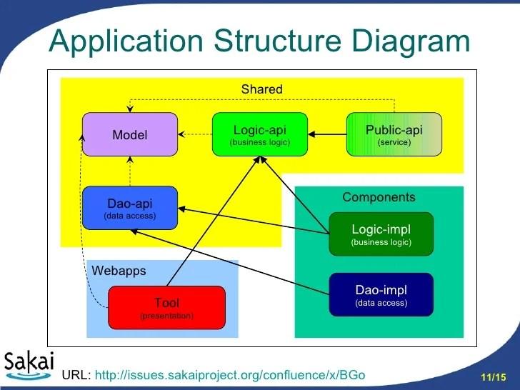 Sakai App Structure