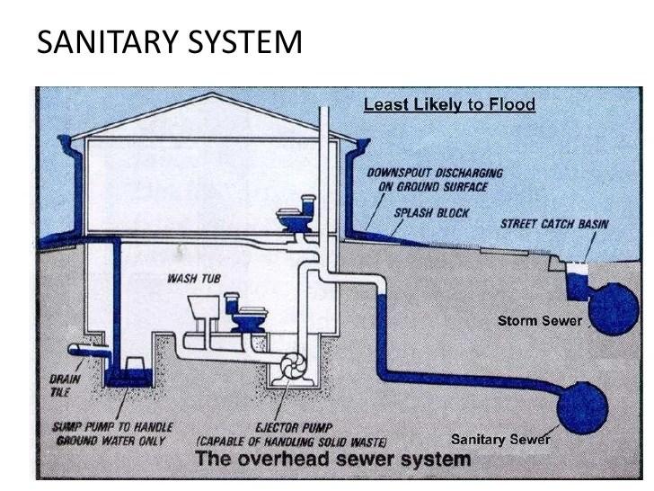 Toilet Drain Installation Diagram