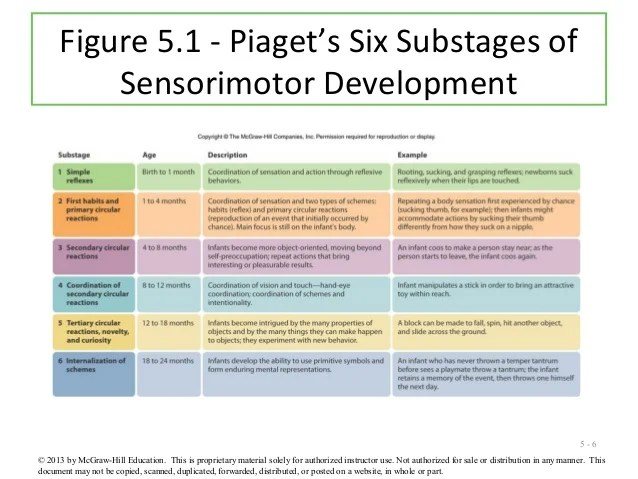 Image result for jean piaget stages of development