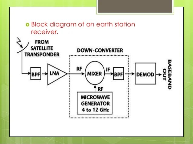 Satellite system links