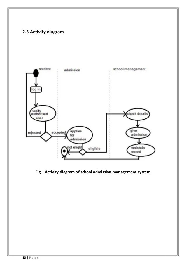 School admission process management system (Documention)
