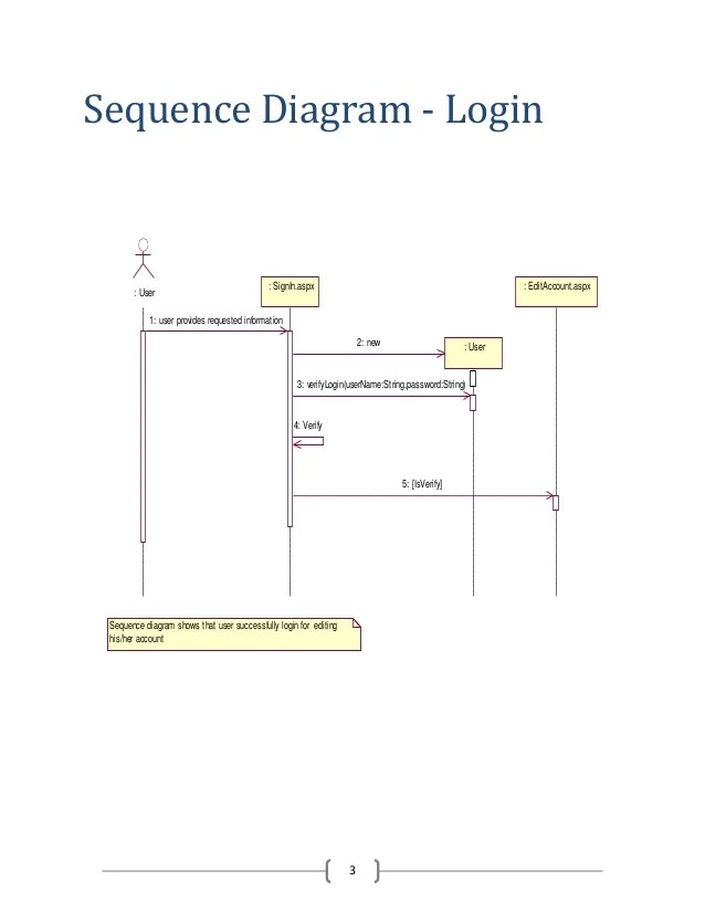 Sequence Diagram of Hotel Management System