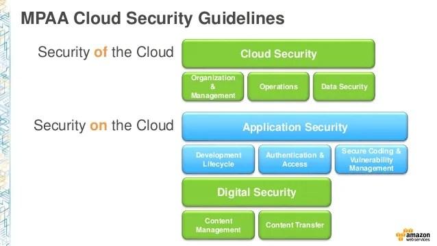 Application Security Owasp
