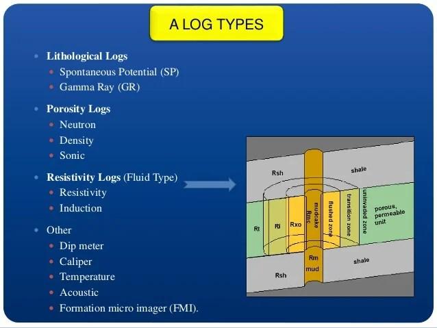 Seismic interpretation and well logging techniques