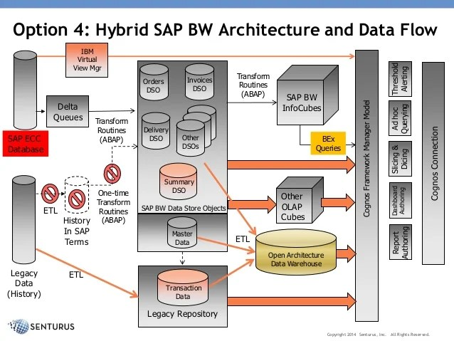 Architectural Options for Using IBM Cognos with SAP