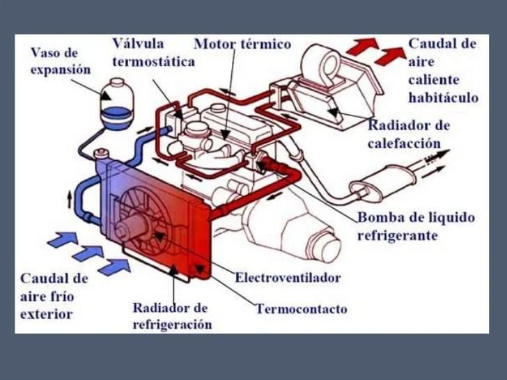 Sistema de refrigeración 1