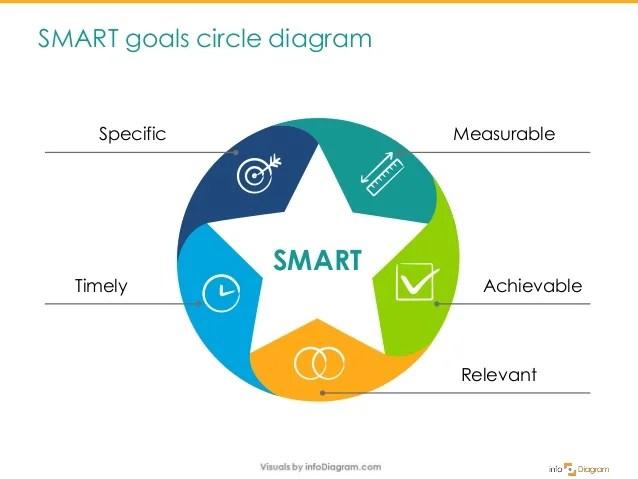 SMART Goal Presenting Plan