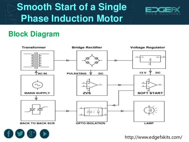 Smooth start of a single phase induction motor