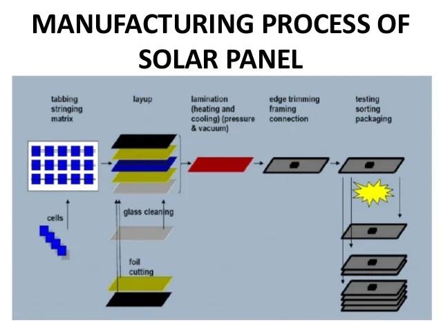 Solar panel ppt