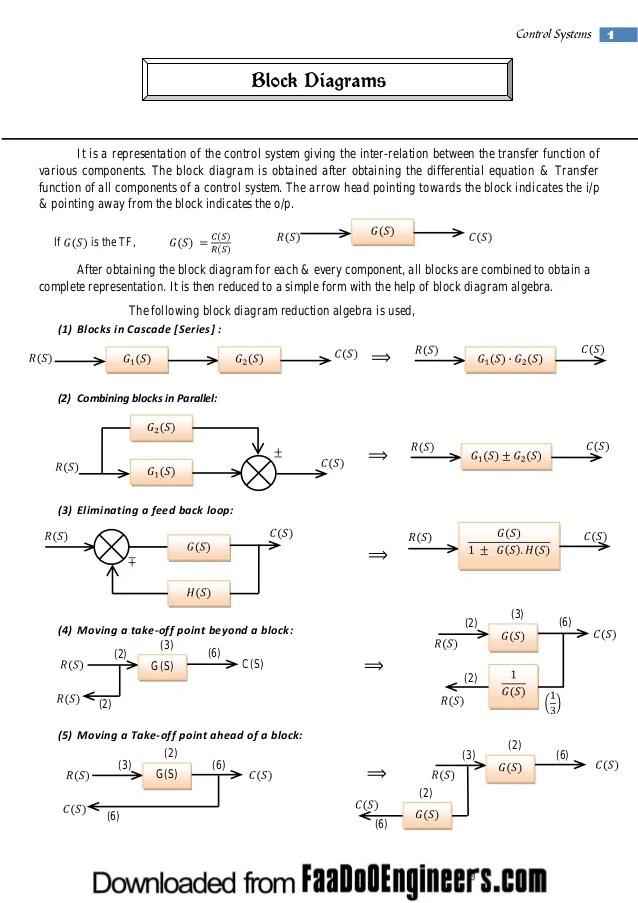 Fancy Simplifying Block Diagrams Control Systems Vignette ...