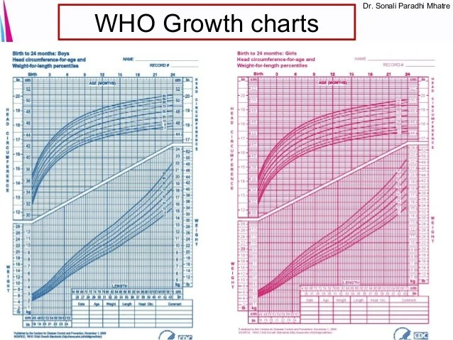 Preterm Growth Charts For Babies