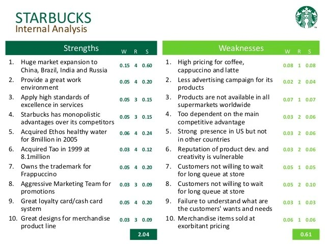 Starbucks Case Study Swot Internal And External Analysis