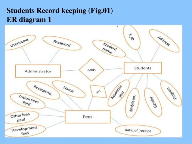 Students record keeping system
