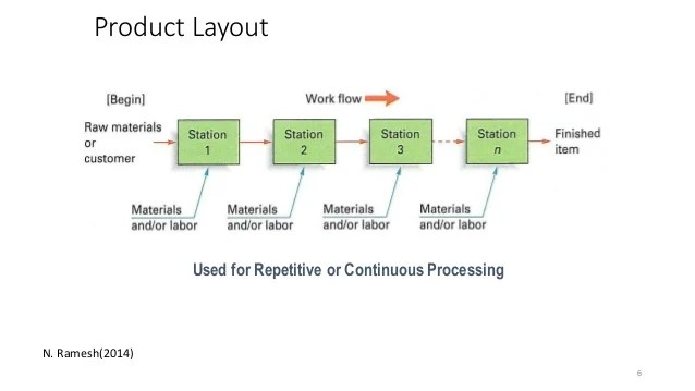 Product layout in Food Industry and Line Balancing