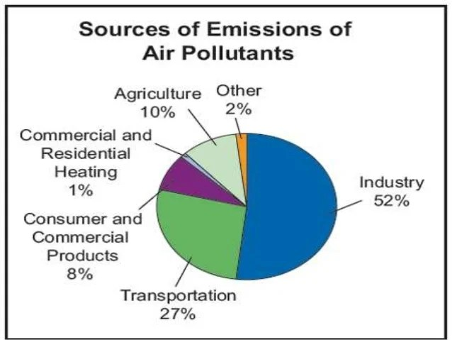Pie Graph Of Water Pollutants