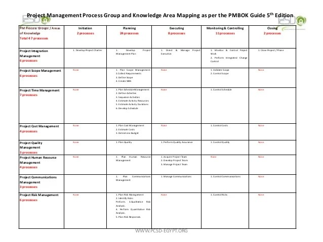 Pmbok Knowledge Areas And Processes