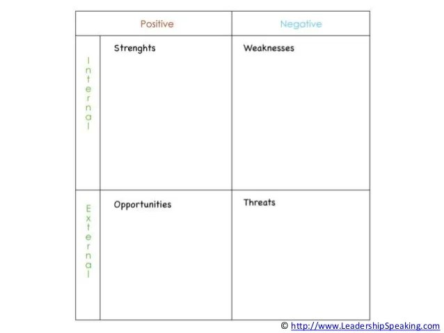 Swot Chart Template create and collaborate on swot analysis – Swot Analysis Chart Template