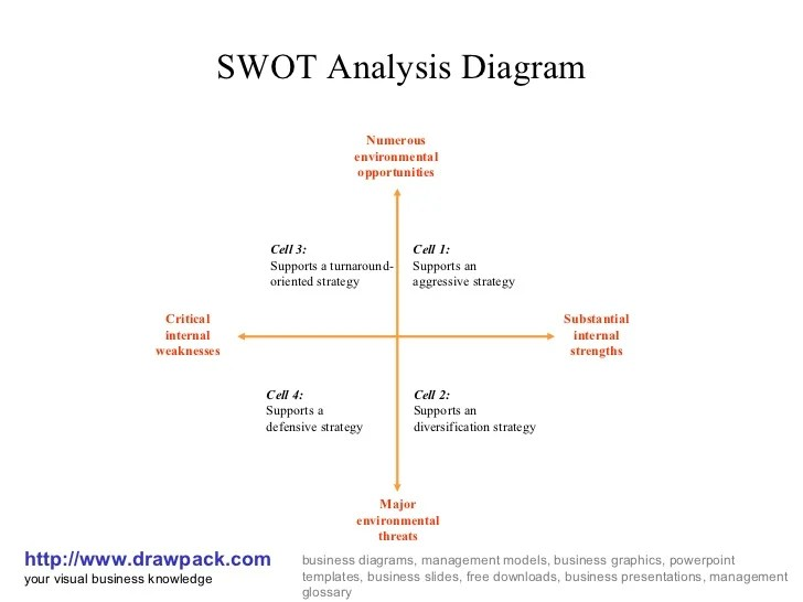 Swot analysis diagram
