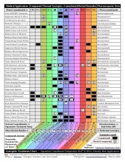 Cannabinoid Treatment Charts