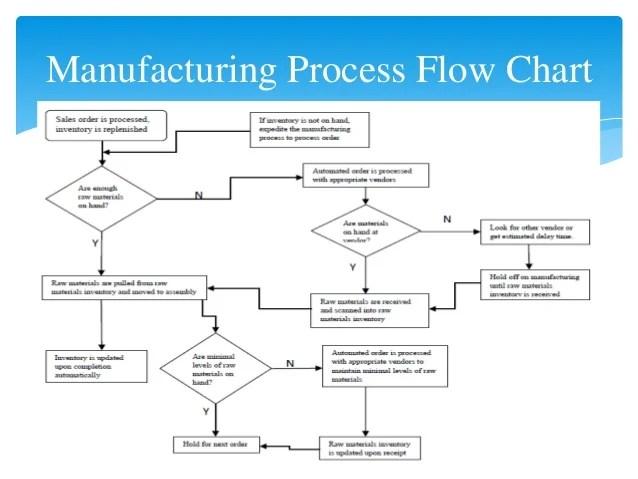 Packaging Process Flow Chart