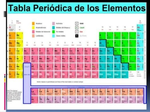 Tabla periodica actualizada completa espaol periodic diagrams tabla periodica completa urtaz Images