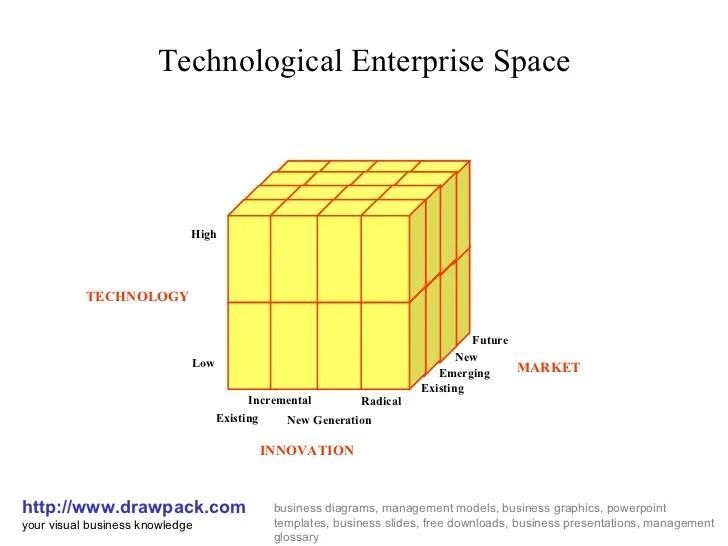Technological enterprise space cube diagram