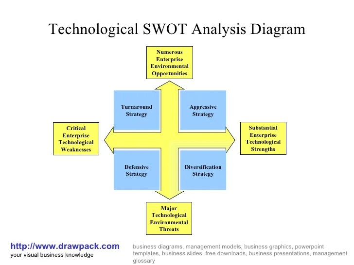 Technological swot analysis diagram