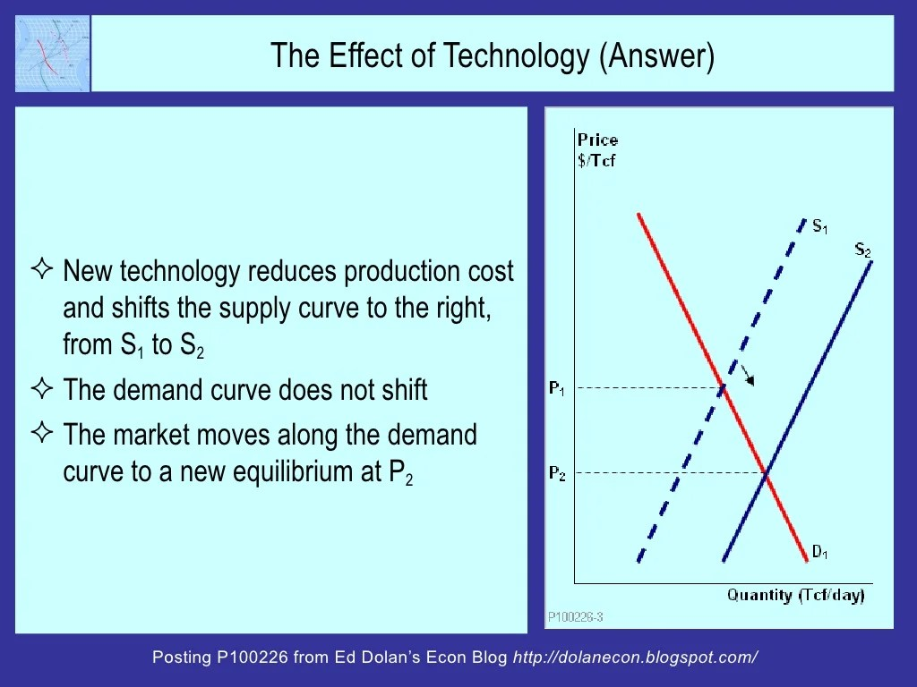 The Effect Of Technology Answer